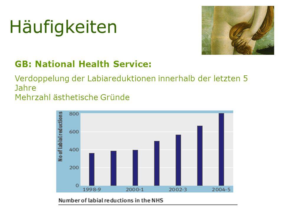 GB: National Health Service: Verdoppelung der Labiareduktionen innerhalb der letzten 5 Jahre Mehrzahl ästhetische Gründe Häufigkeiten