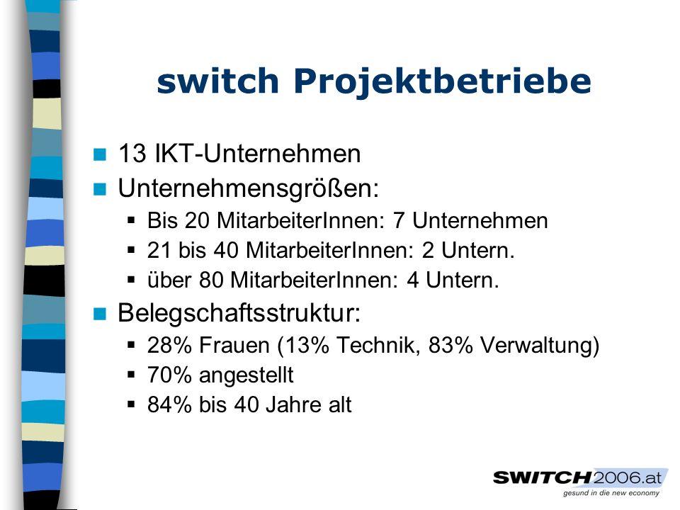 switch Projektbetriebe 13 IKT-Unternehmen Unternehmensgrößen: Bis 20 MitarbeiterInnen: 7 Unternehmen 21 bis 40 MitarbeiterInnen: 2 Untern. über 80 Mit