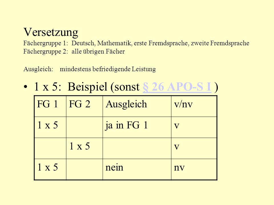 Versetzung Fächergruppe 1: Deutsch, Mathematik, erste Fremdsprache, zweite Fremdsprache Fächergruppe 2: alle übrigen Fächer Ausgleich: mindestens befriedigende Leistung 1 x 5: Beispiel (sonst § 26 APO-S I )§ 26 APO-S I FG 1FG 2Ausgleichv/nv 1 x 5ja in FG 1v 1 x 5v neinnv