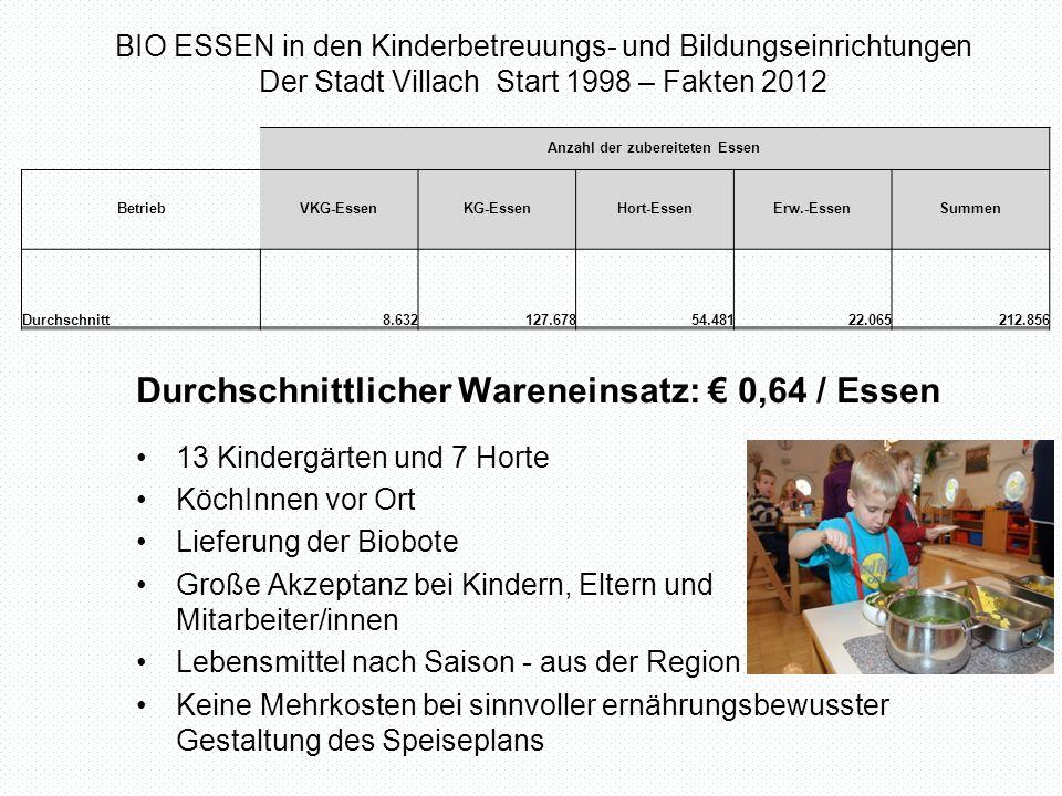 Wie hoch sind die Kosten des Wareneinsatzes pro Mittagessen in einem Klagenfurter Kindergarten in Euro.