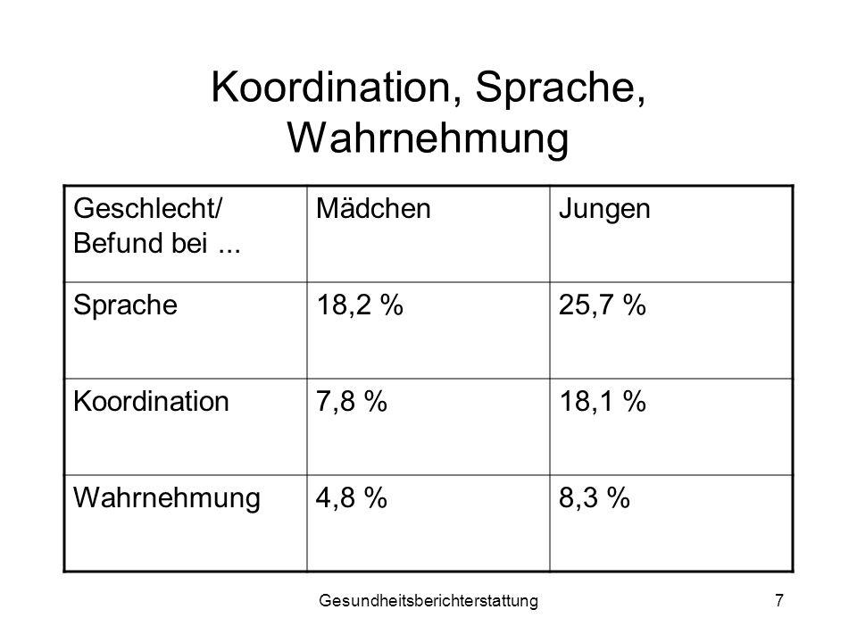 Gesundheitsberichterstattung7 Koordination, Sprache, Wahrnehmung Geschlecht/ Befund bei... MädchenJungen Sprache18,2 %25,7 % Koordination7,8 %18,1 % W
