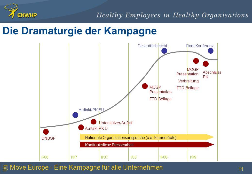 11 Die Dramaturgie der Kampagne II/06I/07II/07I/08II/08I/09 Abschluss- PK Nationale Organisationsansprache (u.a. Firmenläufe) Kontinuierliche Pressear
