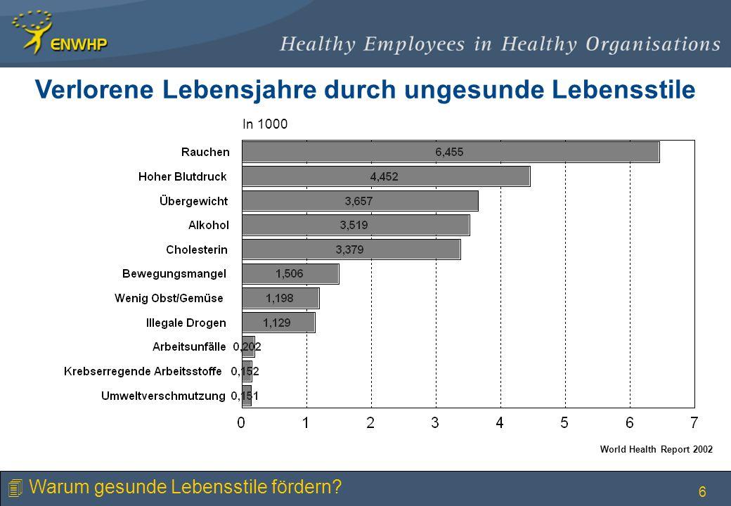 6 Verlorene Lebensjahre durch ungesunde Lebensstile In 1000 World Health Report 2002 4 Warum gesunde Lebensstile fördern?