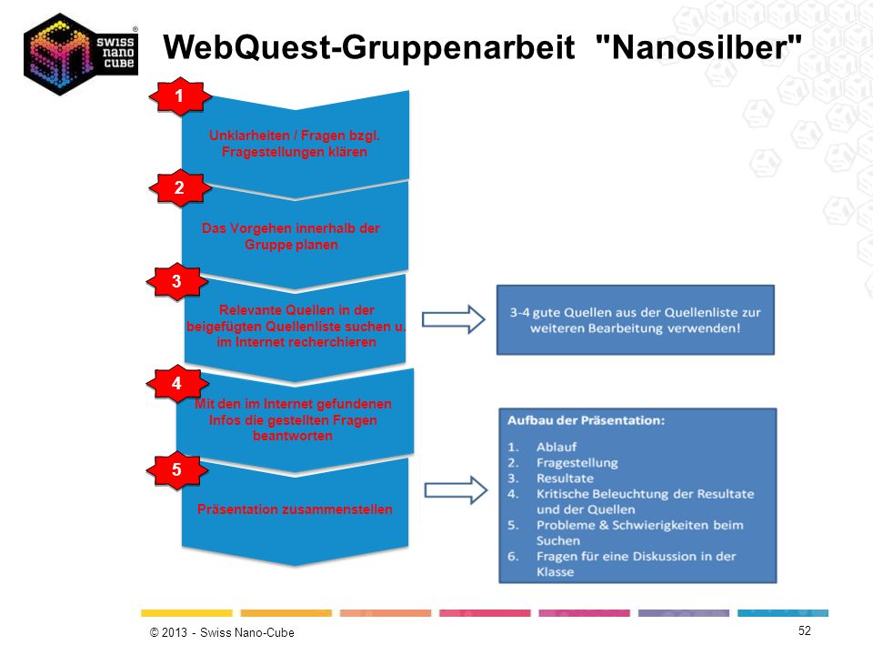 © 2013 - Swiss Nano-Cube 5 5 Gruppenarbeit (Internetrecherche) 1 1 Unklarheiten / Fragen bzgl. Fragestellungen klären Präsentation zusammenstellen Mit