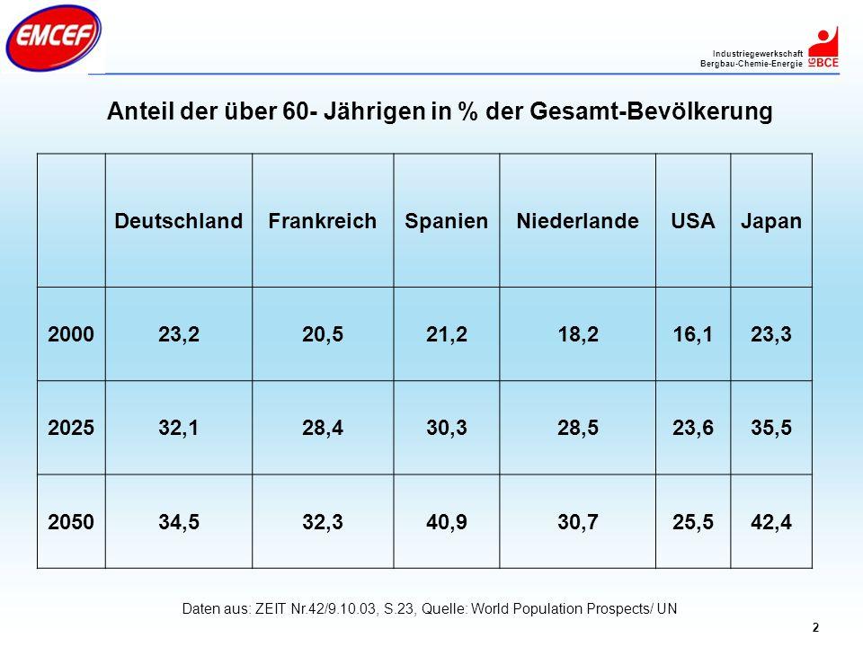Industriegewerkschaft Bergbau-Chemie-Energie 2 Anteil der über 60- Jährigen in % der Gesamt-Bevölkerung DeutschlandFrankreichSpanienNiederlandeUSAJapa