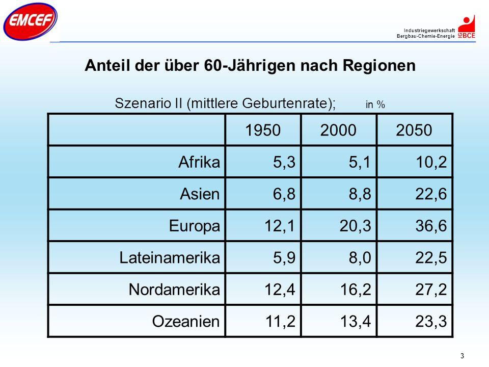 Industriegewerkschaft Bergbau-Chemie-Energie 3 Anteil der über 60-Jährigen nach Regionen Szenario II (mittlere Geburtenrate); in % 195020002050 Afrika
