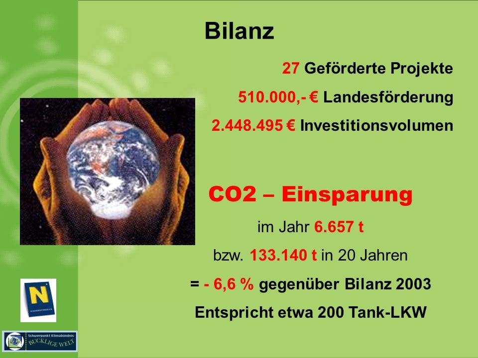 Bilanz 27 Geförderte Projekte 510.000,- Landesförderung 2.448.495 Investitionsvolumen CO2 – Einsparung im Jahr 6.657 t bzw. 133.140 t in 20 Jahren = -