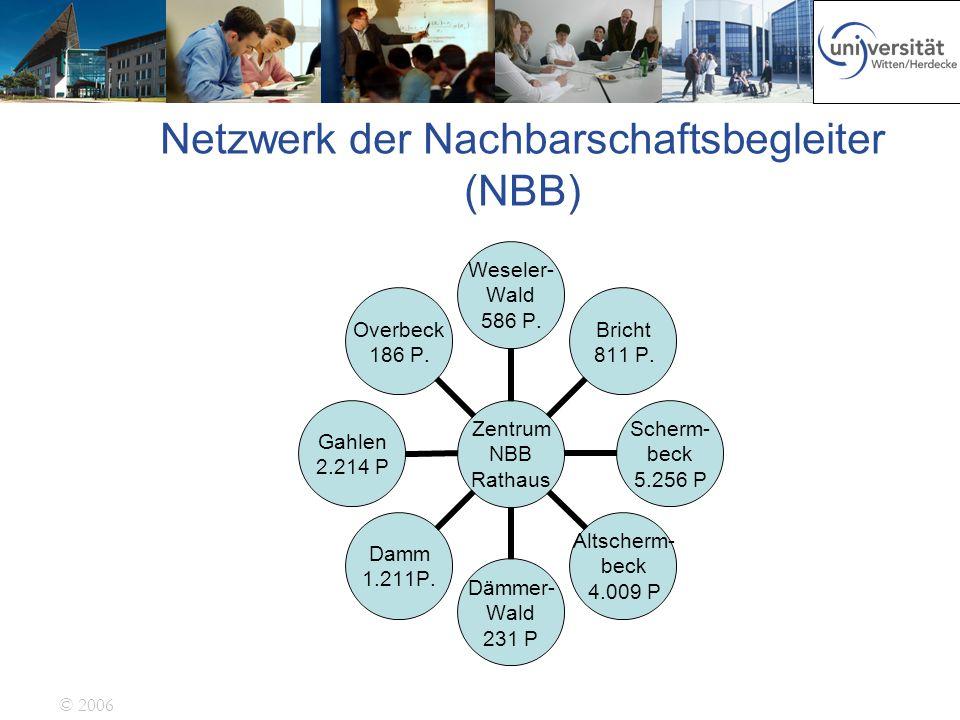 © 2006 Netzwerk der Nachbarschaftsbegleiter (NBB) Zentrum NBB Rathaus Weseler- Wald 586 P. Bricht 811 P. Scherm- beck 5.256 P Altscherm- beck 4.009 P