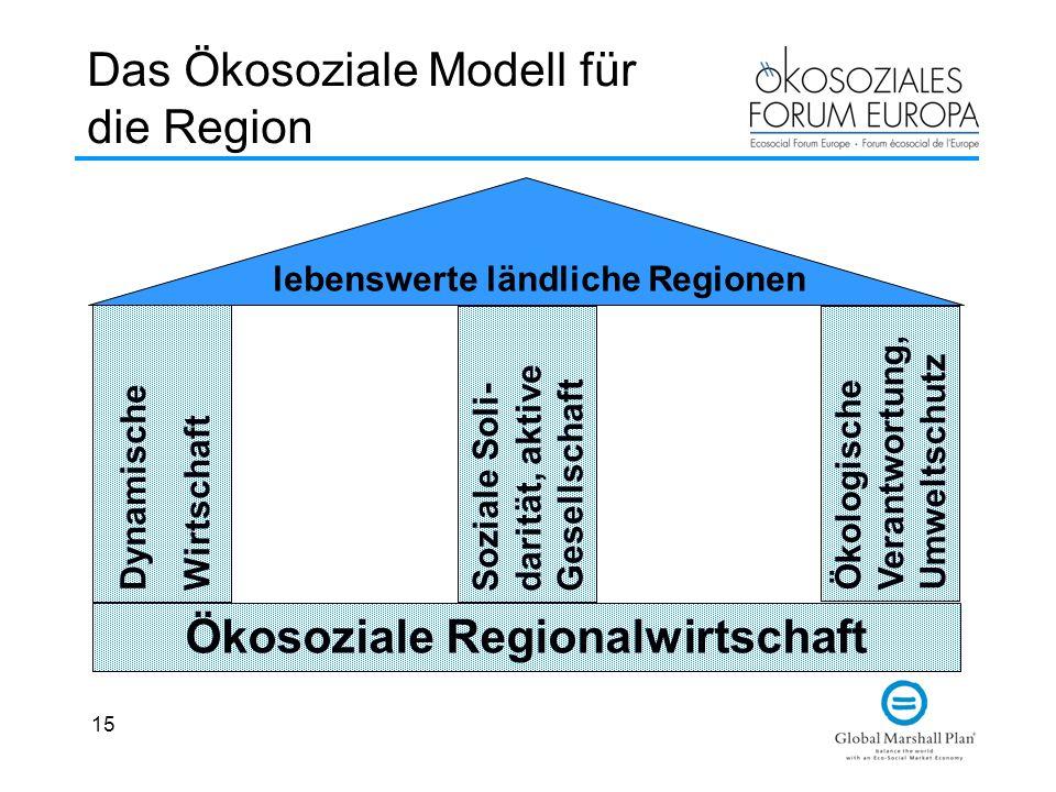 15 Das Ökosoziale Modell für die Region Ökosoziale Regionalwirtschaft Dynamische Wirtschaft Soziale Soli- darität, aktive Gesellschaft Ökologische Ver