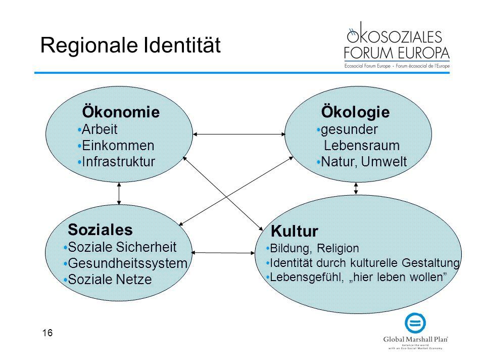 16 Regionale Identität Ökonomie Arbeit Einkommen Infrastruktur Soziales Soziale Sicherheit Gesundheitssystem Soziale Netze Kultur Bildung, Religion Id