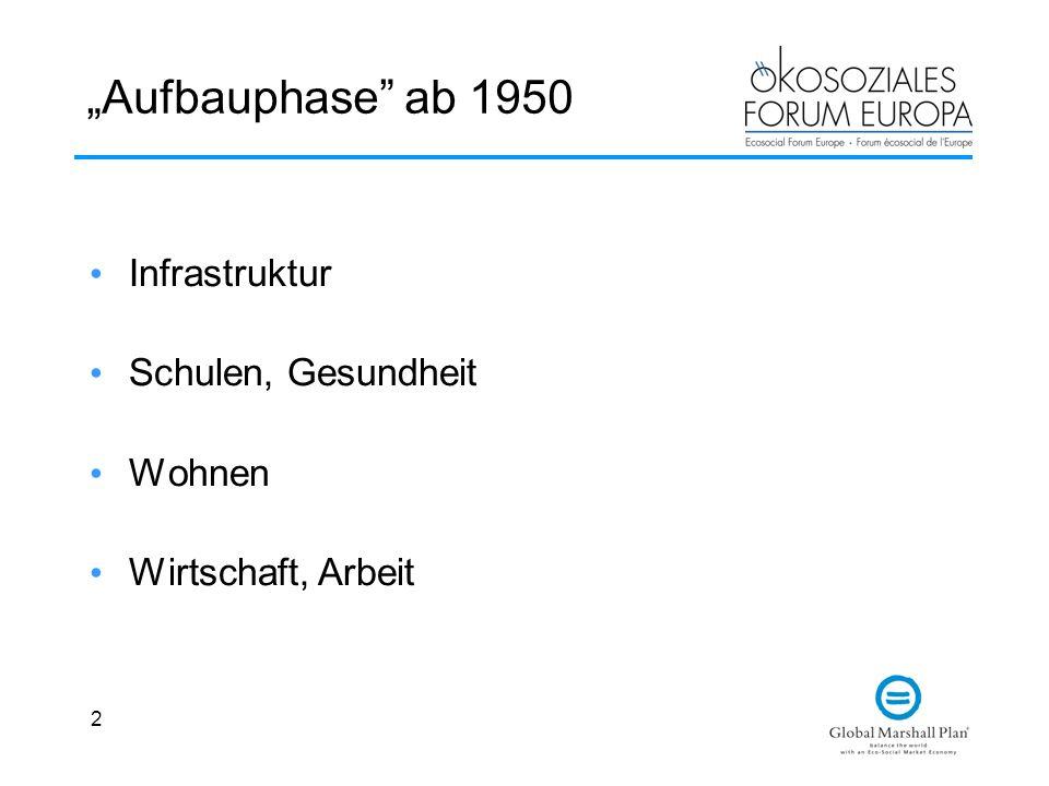 2 Aufbauphase ab 1950 Infrastruktur Schulen, Gesundheit Wohnen Wirtschaft, Arbeit