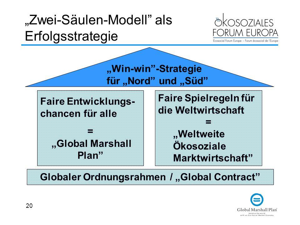 20 Zwei-Säulen-Modell als Erfolgsstrategie Globaler Ordnungsrahmen / Global Contract Faire Entwicklungs- chancen für alle = Global Marshall Plan Win-w