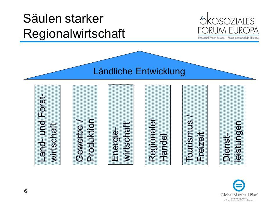 6 Säulen starker Regionalwirtschaft Land- und Forst- wirtschaft Energie- wirtschaft Regionaler Handel Tourismus / Freizeit Dienst- leistungen Ländlich
