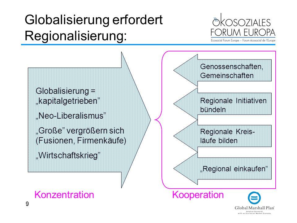 9 Globalisierung erfordert Regionalisierung: Globalisierung =kapitalgetrieben Neo-Liberalismus Große vergrößern sich (Fusionen, Firmenkäufe) Wirtschaf