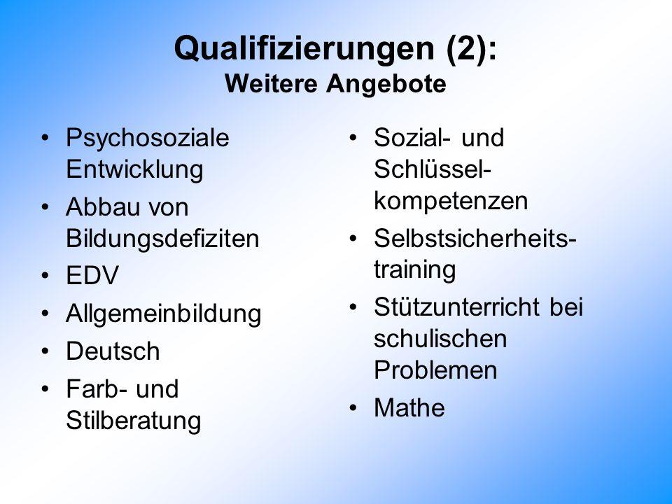 Qualifizierungen (2): Weitere Angebote Psychosoziale Entwicklung Abbau von Bildungsdefiziten EDV Allgemeinbildung Deutsch Farb- und Stilberatung Sozial- und Schlüssel- kompetenzen Selbstsicherheits- training Stützunterricht bei schulischen Problemen Mathe