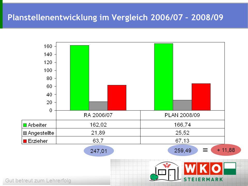 Gut betreut zum Lehrerfolg Planstellenentwicklung im Vergleich 2006/07 – 2008/09 247,01 259,49 = + 11,88