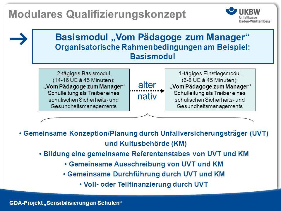 Titel der Präsentation Ausgabe 13 - 2009 si | GDA-Projekt Sensibilisierung an Schulen Modulares Qualifizierungskonzept 2-tägiges Basismodul (14-16 UE