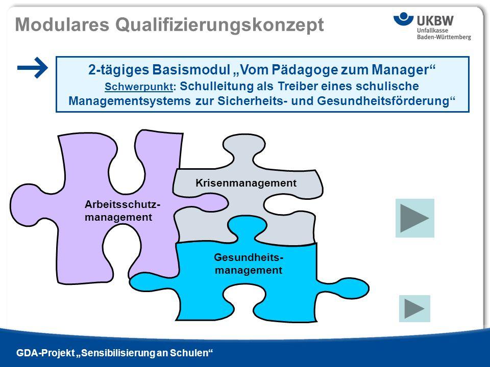 Titel der Präsentation Ausgabe 13 - 2009 si | GDA-Projekt Sensibilisierung an Schulen Arbeitsschutz- management Gesundheits- management Krisenmanageme