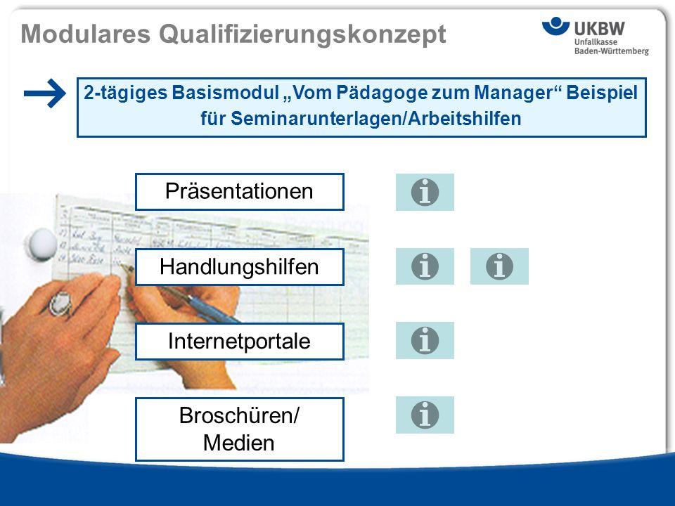 Titel der Präsentation Ausgabe 13 - 2009 si | Modulares Qualifizierungskonzept 2-tägiges Basismodul Vom Pädagoge zum Manager Beispiel für Seminarunter
