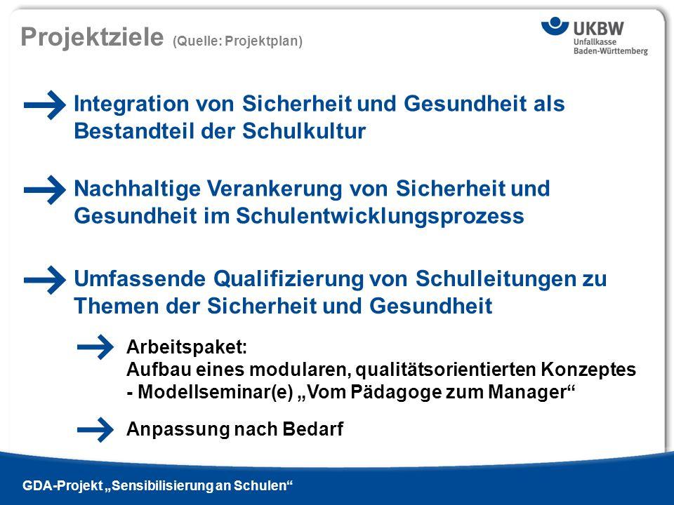 Titel der Präsentation Ausgabe 13 - 2009 si | GDA-Projekt Sensibilisierung an Schulen Modulares Qualifizierungskonzept ZusatzmodulArbeitsschutzmanagement Schwerpunkt: Gefährdungsbeurteilung an Schulen (1-tägige Veranstaltung mit 8 UE) Arbeitsschutz- management Gesundheits- management