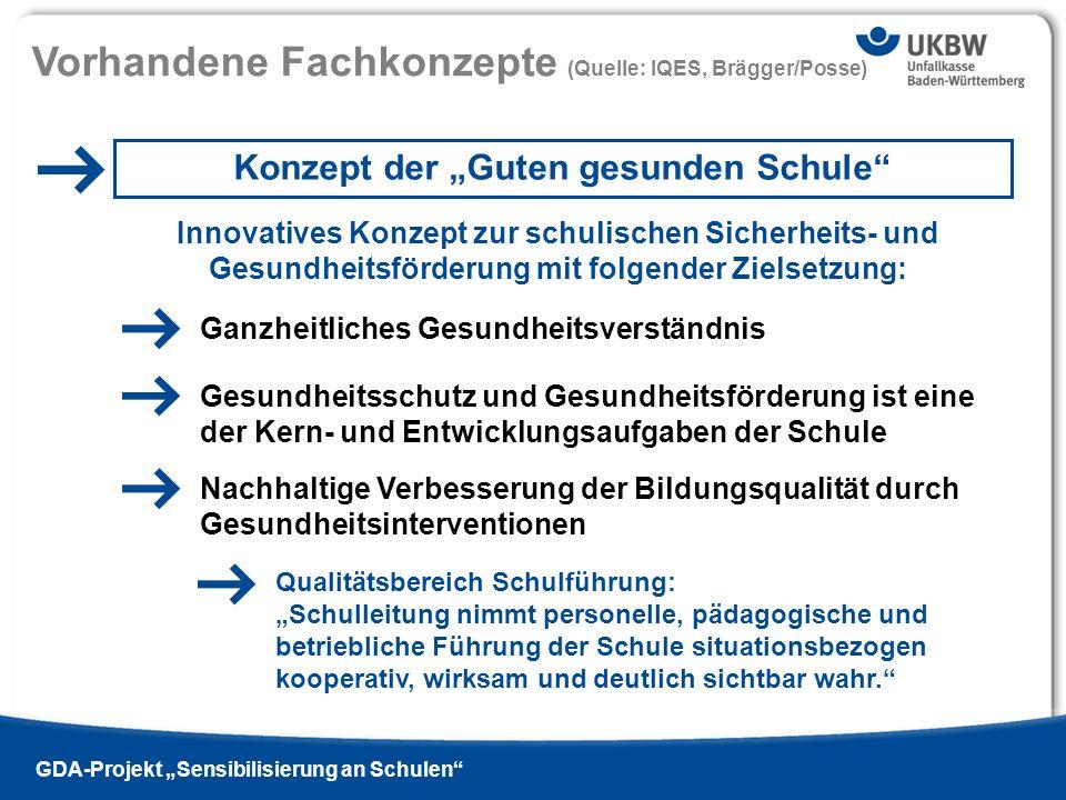 Titel der Präsentation Ausgabe 13 - 2009 si | Vorhandene Fachkonzepte (Quelle: IQES, Brägger/Posse) GDA-Projekt Sensibilisierung an Schulen Konzept de