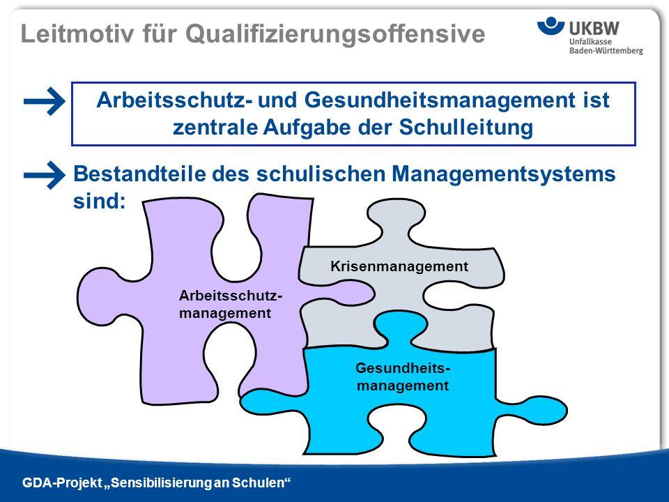 Titel der Präsentation Ausgabe 13 - 2009 si | GDA-Projekt Sensibilisierung an Schulen Modulares Qualifizierungskonzept Vom Pädagoge zum Manager Schulleitung als Treiber eines schulische Managementsystems zur Sicherheits- und Gesundheitsförderung 1-tägiges Einstiegsmodul (6-8 UE): Vom Pädagoge zum Manager altern ativ (1-)1/2-tägiges Spezialmodul (4-8 UE): Gefahrstoffmanagement (1-)1/2-tägiges Spezialmodul (4-8UE): Lärmschutz (1-)1/2-tägiges Spezialmodul (4-8 UE): Hautschutz frei wählbar/kombinierbar 1-(1/2-)tägiges Zusatzmodul (4-8 UE): Gute gesunde Schule Schulentwicklung 1-(1/2-)tägiges Zusatzmodul (4-8 UE): Arbeitsschutzmanagement Gefährdungsbeurteilung 1-(1/2-)tägiges Zusatzmodul (4-8 UE): Krisenmanagement 1-(1/2-)tägiges Zusatzmodul (4-8 UE): Gesundheitsmanagement Lehrergesundheit (soft skills) frei wählbar/kombinierbar 1-(1/2-)tägiges Zusatzmodul (4-8 UE): Pädagogische Leadership 2-tägiges Basismodul (14-16 UE): Vom Pädagoge zum Manager