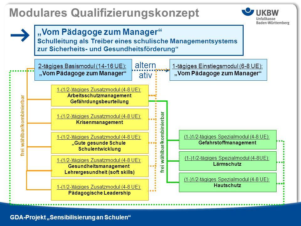 Titel der Präsentation Ausgabe 13 - 2009 si | GDA-Projekt Sensibilisierung an Schulen Modulares Qualifizierungskonzept Vom Pädagoge zum Manager Schull