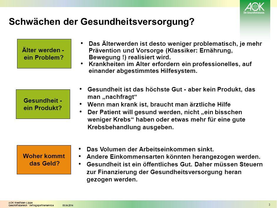 AOK Westfalen-Lippe Geschäftsbereich Vertragspartnerservice05.04.2014 3 Schwächen der Gesundheitsversorgung? Das Älterwerden ist desto weniger problem