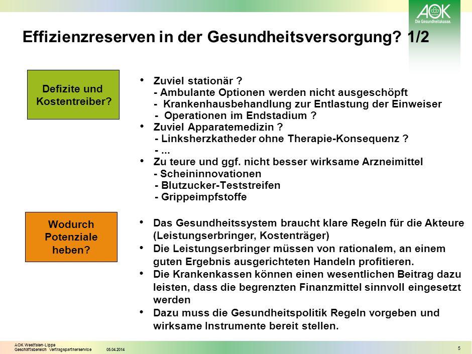AOK Westfalen-Lippe Geschäftsbereich Vertragspartnerservice05.04.2014 5 Effizienzreserven in der Gesundheitsversorgung? 1/2 Zuviel stationär ? - Ambul