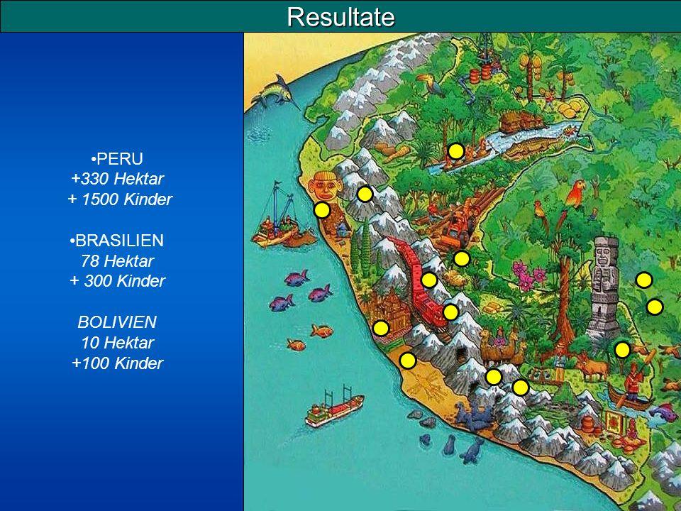 PERU +330 Hektar + 1500 Kinder BRASILIEN 78 Hektar + 300 Kinder BOLIVIEN 10 Hektar +100 Kinder Resultate