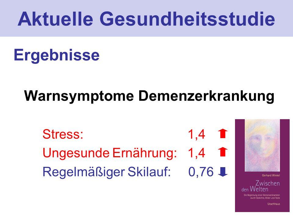 Aktuelle Gesundheitsstudie Ergebnisse Warnsymptome Demenzerkrankung Stress: 1,4 Ungesunde Ernährung: 1,4 Regelmäßiger Skilauf: 0,76