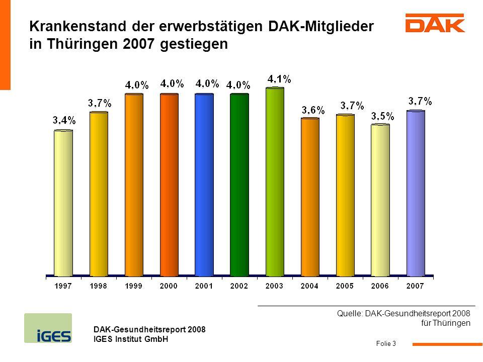 DAK-Gesundheitsreport 2008 IGES Institut GmbH Folie 4 Mehr als 0,3 % Punkte unter dem Durchschnitt in 2006 Bis 0,3 % Punkte über oder unter dem Durchschnitt in 2006 Mehr als 0,3 % Punkte über dem Durchschnitt in 2006 DAK-Durchschnitt 3,2 % Quelle: DAK-Gesundheitsreport 2008 für Thüringen