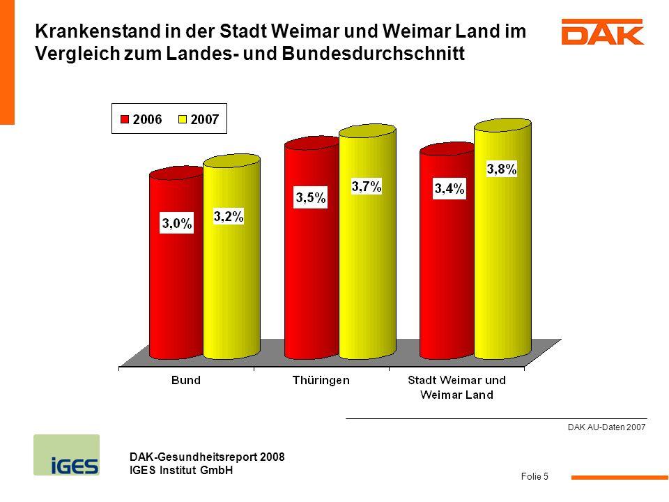 DAK-Gesundheitsreport 2008 IGES Institut GmbH Folie 6 Krankenstand in den Regionen Thüringens im Jahr 2007 DAK AU-Daten 2007