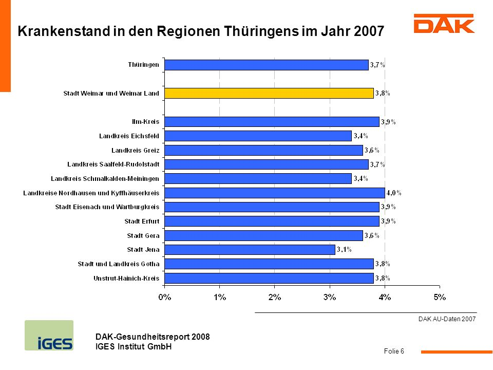 DAK-Gesundheitsreport 2008 IGES Institut GmbH Folie 7 DAK AU-Daten 2007 Woran erkrankten die Beschäftigten in der Stadt Weimar und Weimar Land im Jahr 2007.