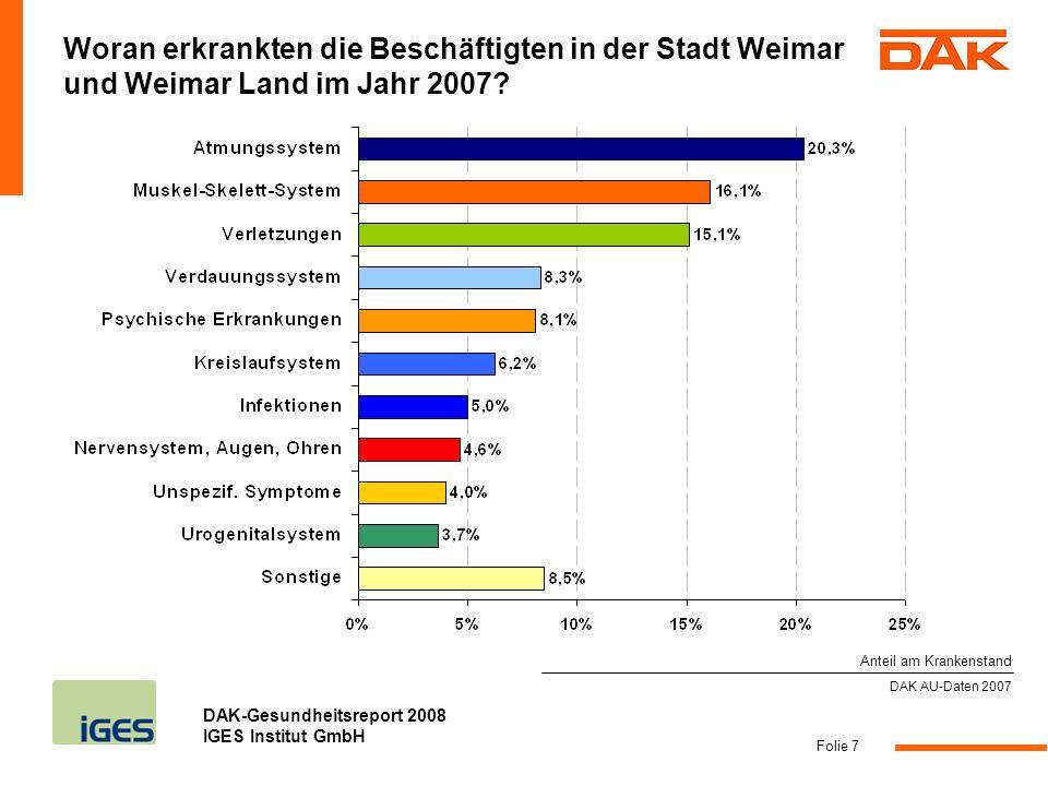 DAK-Gesundheitsreport 2008 IGES Institut GmbH Folie 8 DAK AU-Daten 2007 Das hat sich 2007 in Stadt Weimar und Weimar Land verändert: (Die wichtigsten Krankheitsarten im Vergleich) AU-Tage pro 100 ganzjährig Versicherte