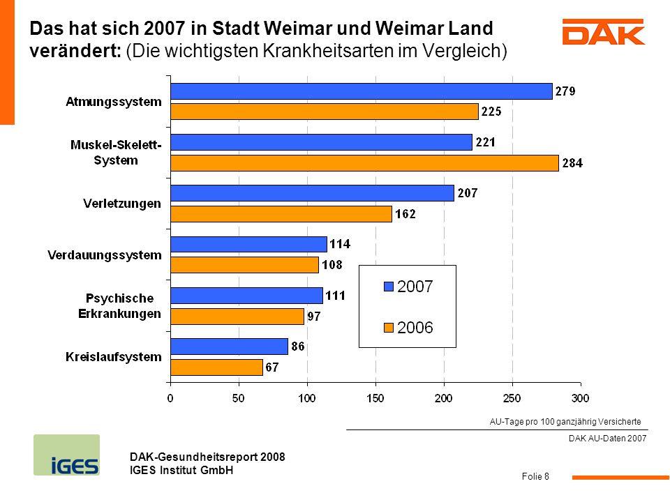 DAK-Gesundheitsreport 2008 IGES Institut GmbH Folie 9 DAK AU-Daten 2007 Vergleich zwischen Stadt Weimar und Weimar Land sowie Landesdurchschnitt (Fehltage pro 100 Versicherte)