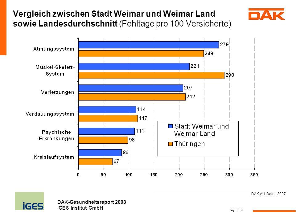 DAK-Gesundheitsreport 2008 IGES Institut GmbH Folie 10 Langzeiterkrankungen: 2,9% der Erkrankungsfälle in der Stadt Weimar und Weimar Land sind für 31,1% des Krankenstandes verantwortlich DAK AU-Daten 2007