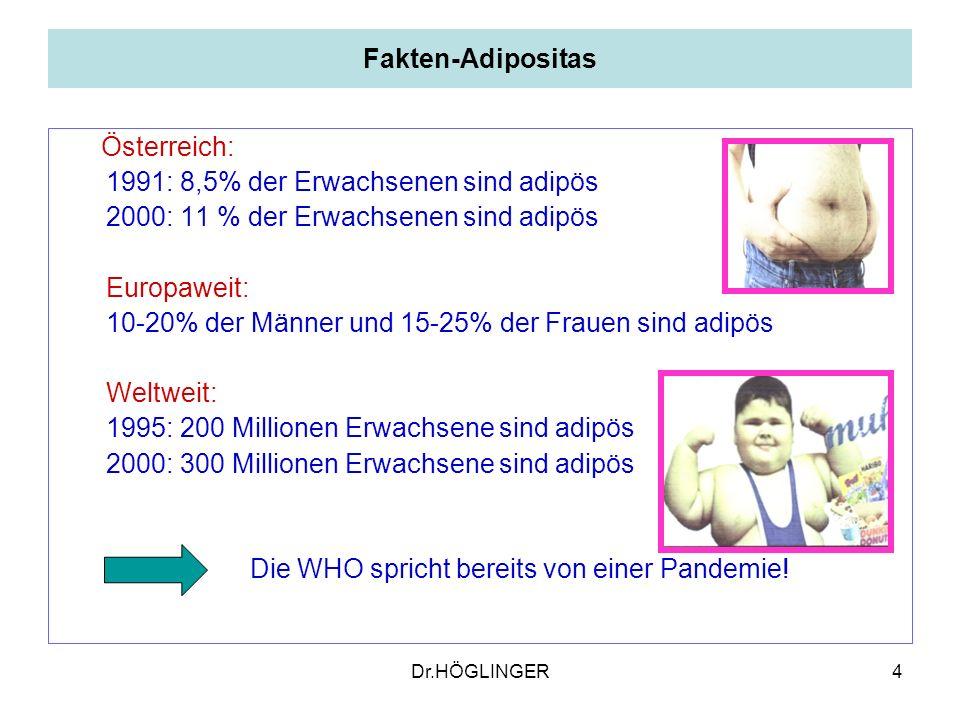 4 Fakten-Adipositas Österreich: 1991: 8,5% der Erwachsenen sind adipös 2000: 11 % der Erwachsenen sind adipös Europaweit: 10-20% der Männer und 15-25% der Frauen sind adipös Weltweit: 1995: 200 Millionen Erwachsene sind adipös 2000: 300 Millionen Erwachsene sind adipös Die WHO spricht bereits von einer Pandemie.