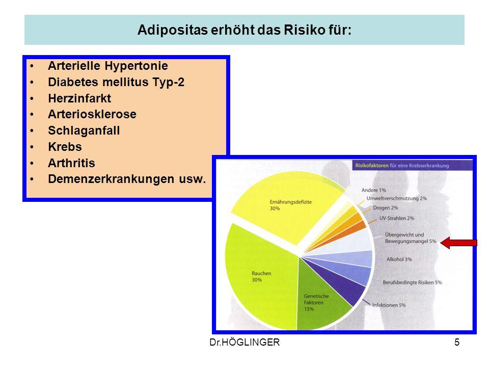 5 Adipositas erhöht das Risiko für: Arterielle Hypertonie Diabetes mellitus Typ-2 Herzinfarkt Arteriosklerose Schlaganfall Krebs Arthritis Demenzerkrankungen usw.