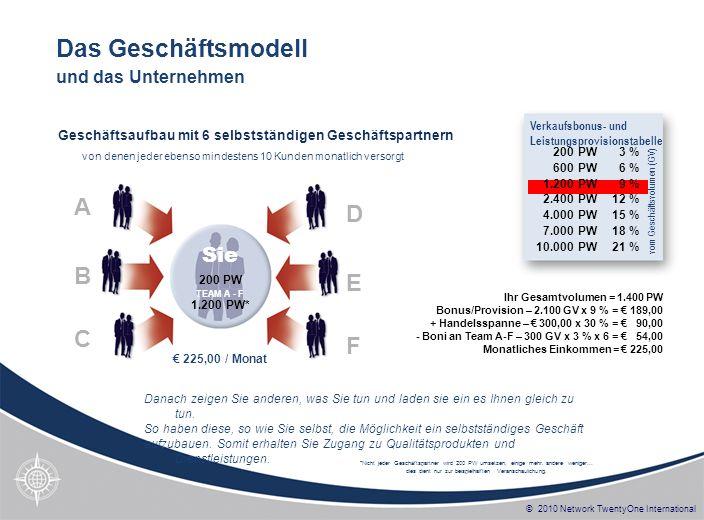 © 2010 Network TwentyOne International * In diesem Beispiel haben die Geschäftspartner A-F jeweils 4 Partner in ihrer Organisation – insgesamt also 31 Geschäftspartner einschließlich SIE.