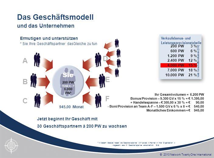 © 2010 Network TwentyOne International * In diesem Beispiel haben die Geschäftspartner A-F jeweils 4 Partner in ihrer Organisation – insgesamt also 31