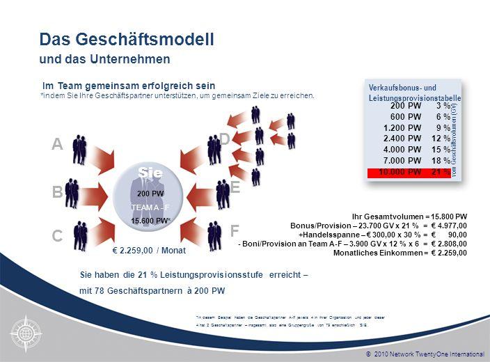 © 2010 Network TwentyOne International Für jede neue Downline, die Sie aufbauen und die 21 % erreicht, erhalten Sie eine 4 %-ige Superprovision.