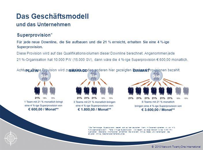 © 2010 Network TwentyOne International So starten Sie richtig Herausgeber: Network TwentyOne Systemsupport GmbH - Hauptstr.
