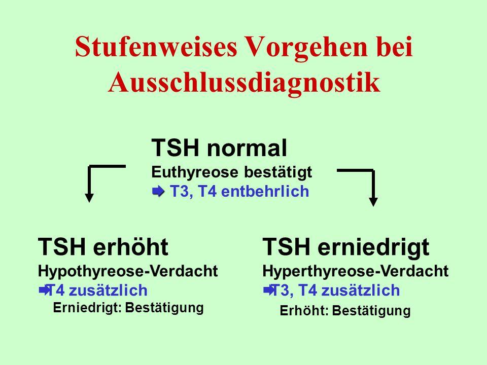 TSH normal Euthyreose bestätigt T3, T4 entbehrlich TSH erhöht Hypothyreose-Verdacht T4 zusätzlich Erniedrigt: Bestätigung TSH erniedrigt Hyperthyreose