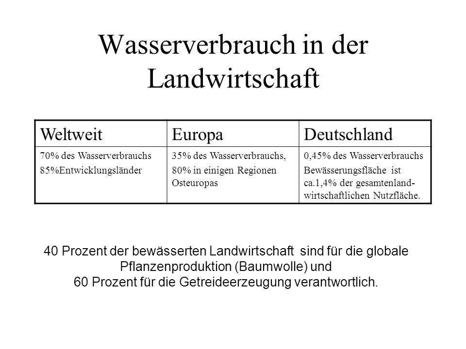 Wasserverbrauch in der Landwirtschaft WeltweitEuropaDeutschland 70% des Wasserverbrauchs 85%Entwicklungsländer 35% des Wasserverbrauchs, 80% in einige