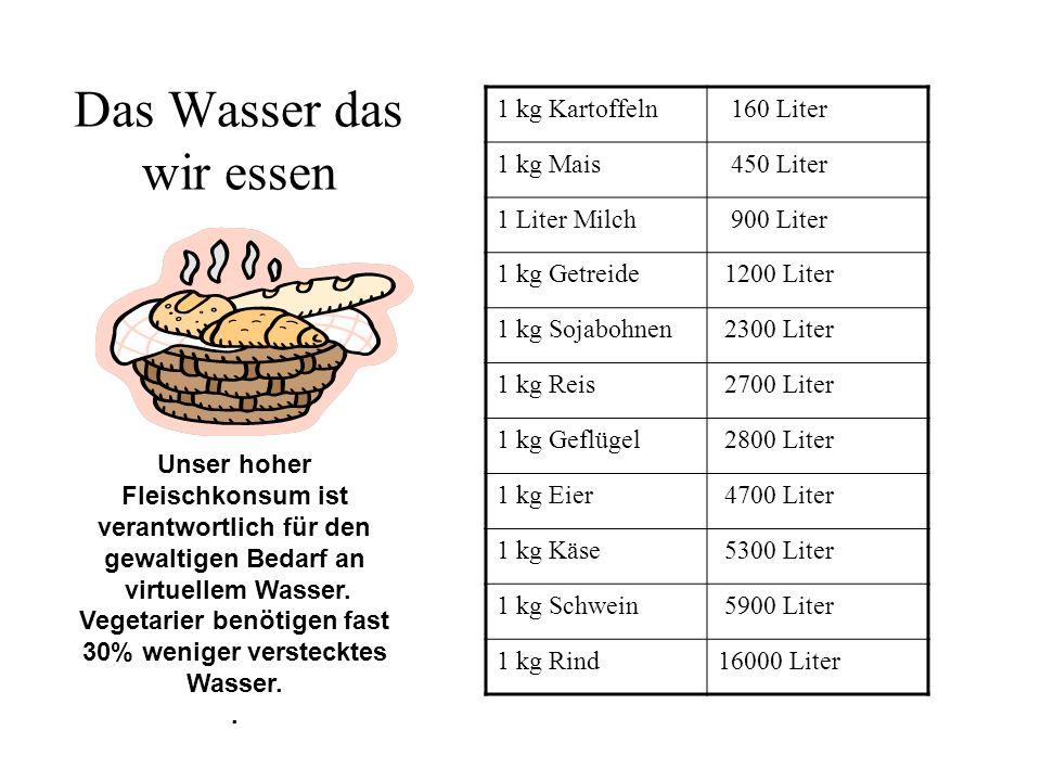 Der virtuelle Fußabdruck in Deutschland 4000 Liter für Ernährung 2800 Liter für vegetarische Ernährung 5288 Liter insgesamt Der direkte Verbrauch beträgt 124 Liter