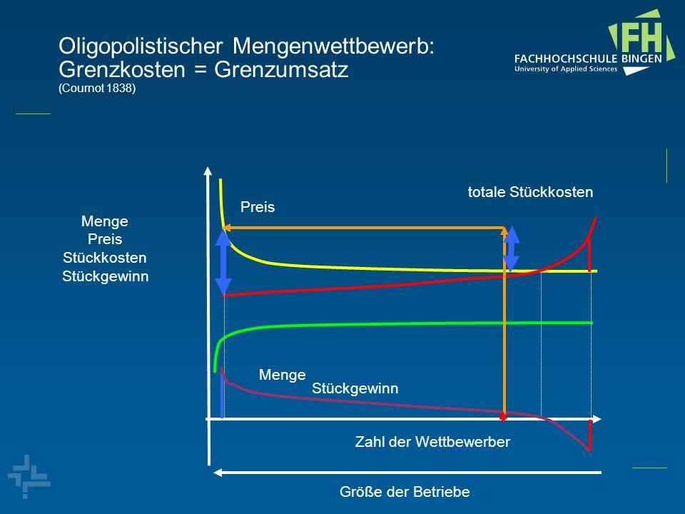 Oligopolistischer Mengenwettbewerb: Grenzkosten = Grenzumsatz (Cournot 1838) Menge Preis Stückkosten Stückgewinn Zahl der Wettbewerber Preis Menge tot