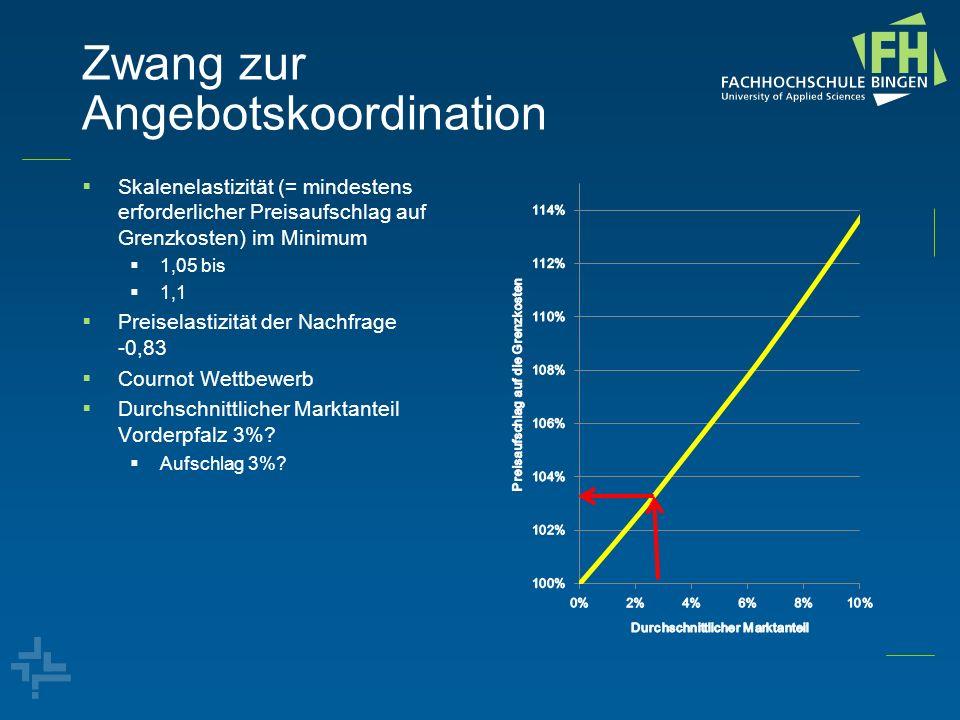 Zwang zur Angebotskoordination Skalenelastizität (= mindestens erforderlicher Preisaufschlag auf Grenzkosten) im Minimum 1,05 bis 1,1 Preiselastizität