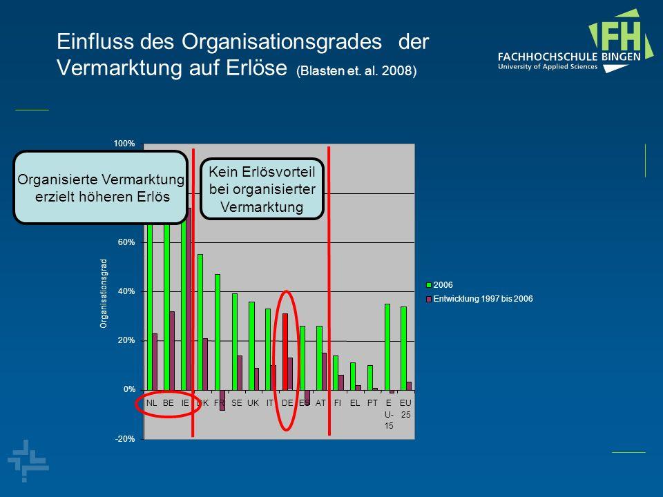 80% -20% 0% 20% 40% 60% 100% NLBEIEDKFRSEUKITDEESATFIELPTE U- 15 EU 25 Organisationsgrad 2006 Entwicklung 1997 bis 2006 Einfluss des Organisationsgrad