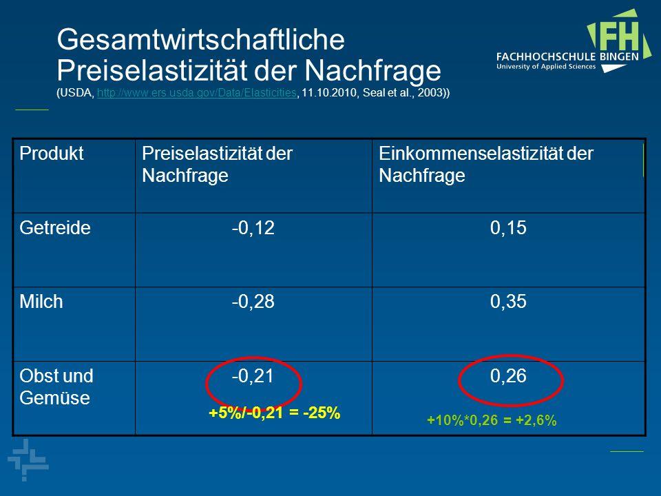 Gesamtwirtschaftliche Preiselastizität der Nachfrage (USDA, http://www.ers.usda.gov/Data/Elasticities, 11.10.2010, Seal et al., 2003))http://www.ers.u